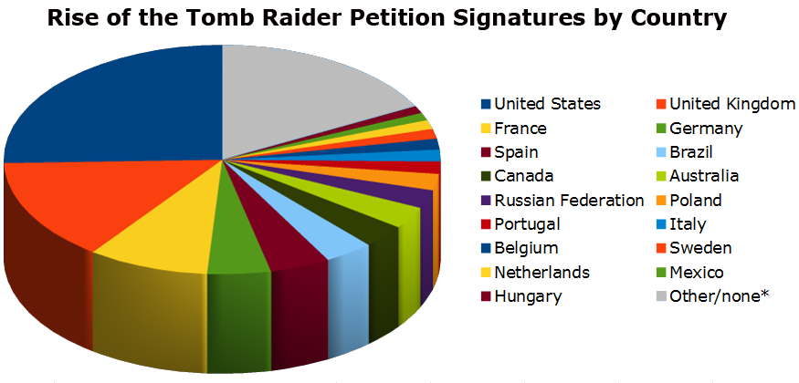 Pie chart showing the Rise of the Tomb Raider petition signatures by country